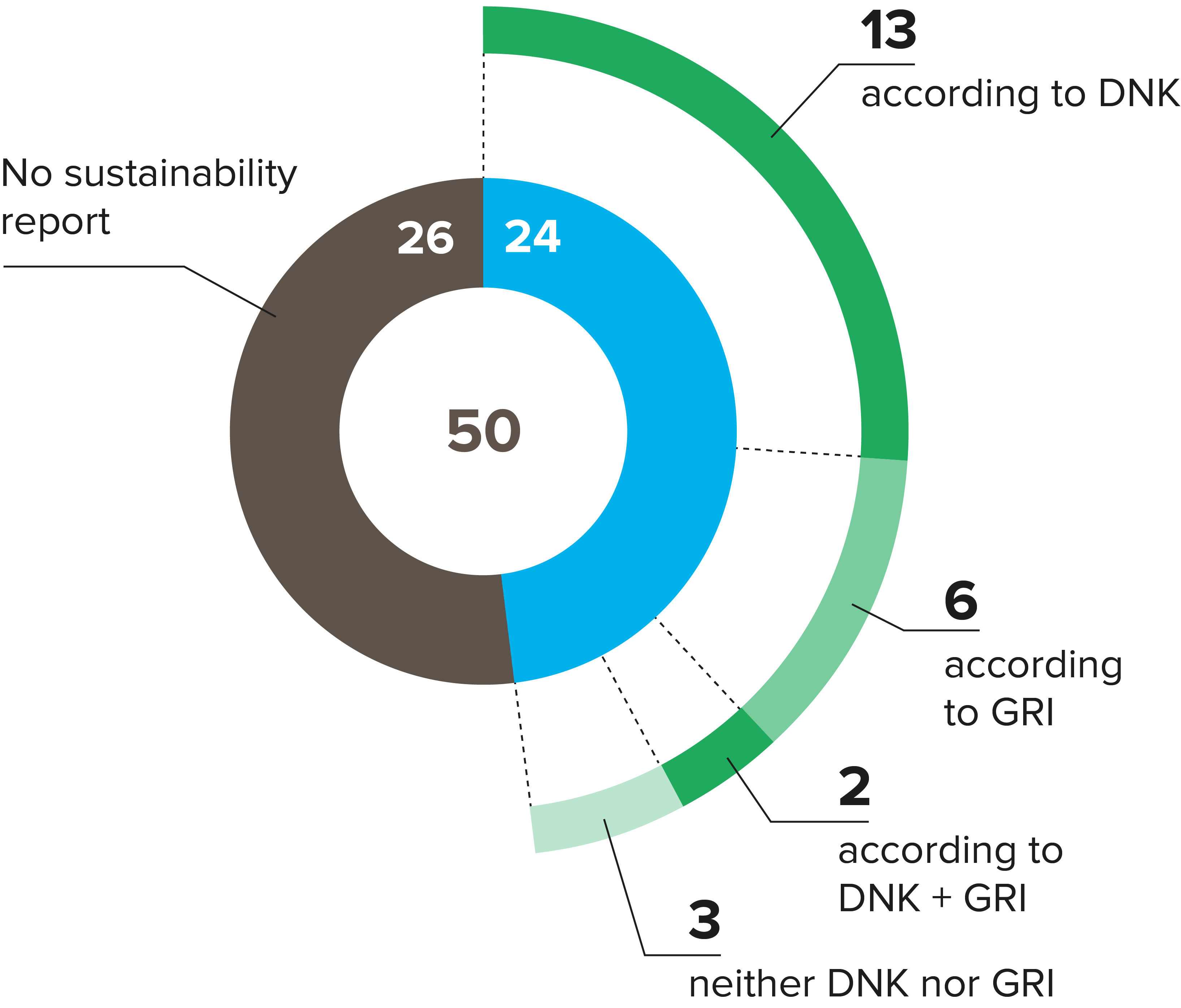 Fig. 1: Sustainability reports of the top 50 German housing companies