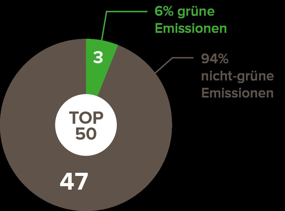 Abb. 2: Darstellung der Emissionen von grünen Anleihen unter den Top 50 in Deutschland. Daten von Juni 2021