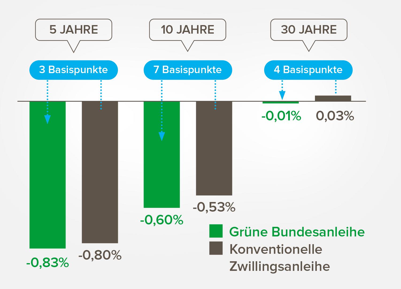 Abbildung 4: Darstellung der Yields ausstehender grüner Bundesanleihen und ihrer konventionellen Zwillingsanleihen. Daten: Deutsche Finanzagentur, August 2021