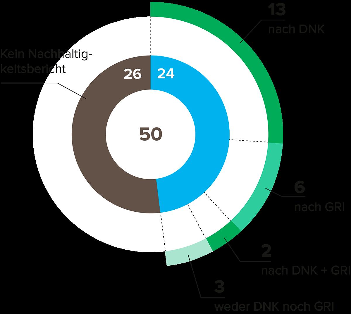 Abbildung 1: Nachhaltigkeitsberichte der Top 50 der deutschen Wohnungsunternehmen